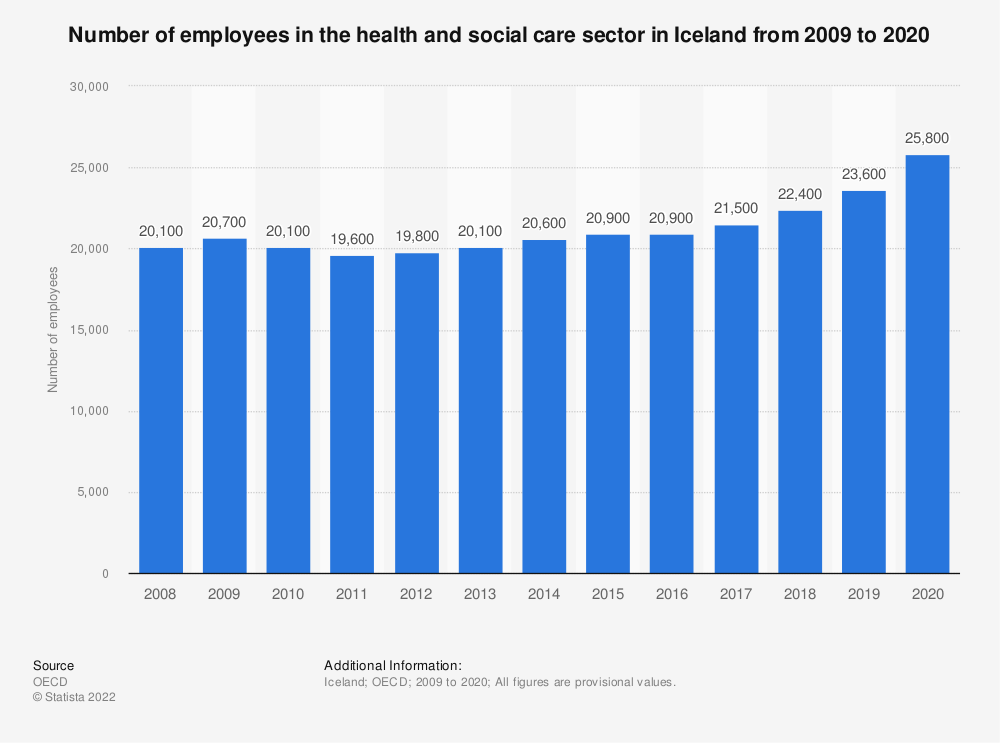 Statistic: Number of employees in the health and social care sector in Iceland from 2009 to 2019 | Statista