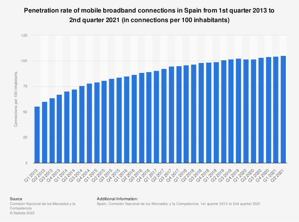 Statistic: Penetration rate of mobile broadband connections in Spain from 1st quarter 2012 to 4th quarter 2019 (in connections per 100 inhabitants) | Statista