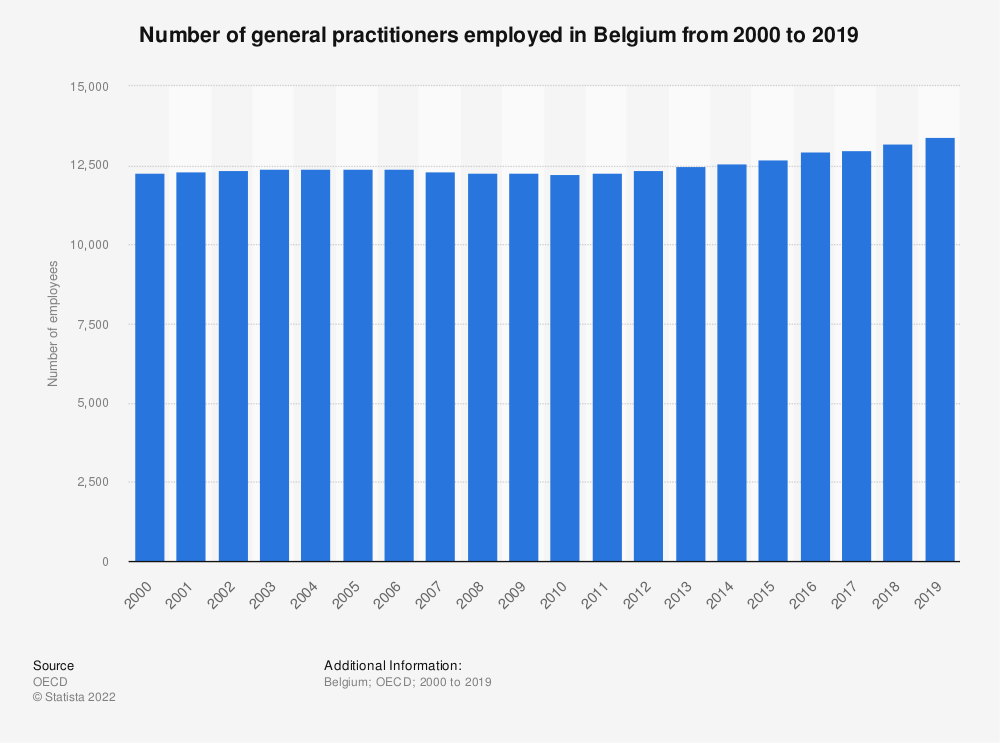 Statistic: Number of general practitioners employed in Belgium from 2000 to 2016 | Statista