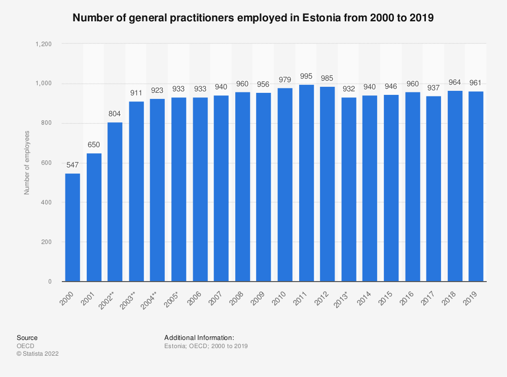 Statistic: Number of general practitioners employed in Estonia from 2000 to 2017 | Statista