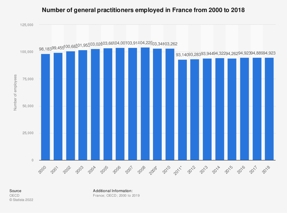 Statistic: Number of general practitioners employed in France from 2000 to 2016 | Statista