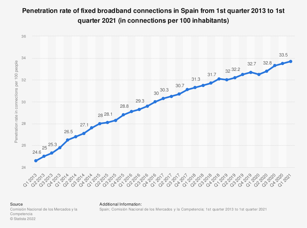 Statistic: Penetration rate of fixed broadband connections in Spain from 1st quarter 2012 to 4th quarter 2018 (in connections per 100 inhabitants) | Statista