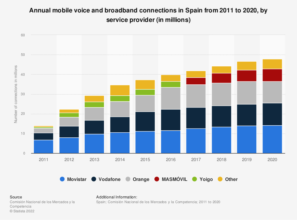Statistic: Annual mobile voice and broadband connections in Spain from 2011 to 2019, by service provider (in millions) | Statista