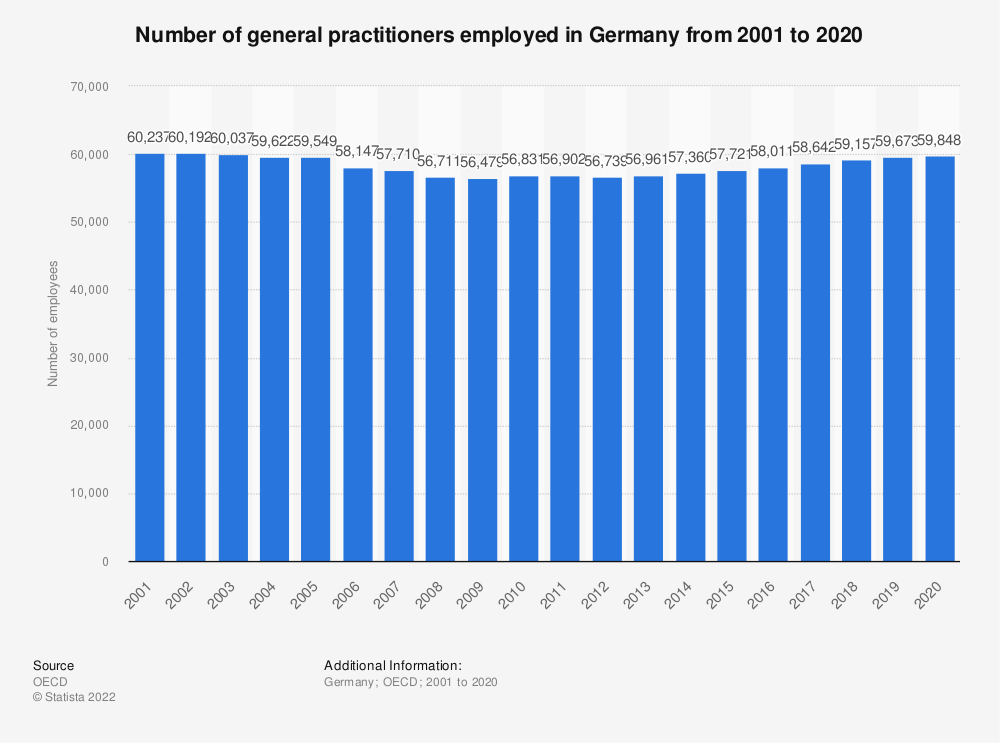 Statistic: Number of general practitioners employed in Germany from 2000 to 2017 | Statista