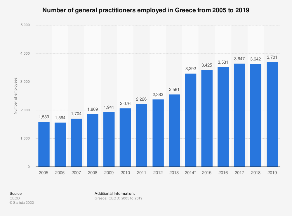 Statistic: Number of general practitioners employed in Greece from 2005 to 2017 | Statista