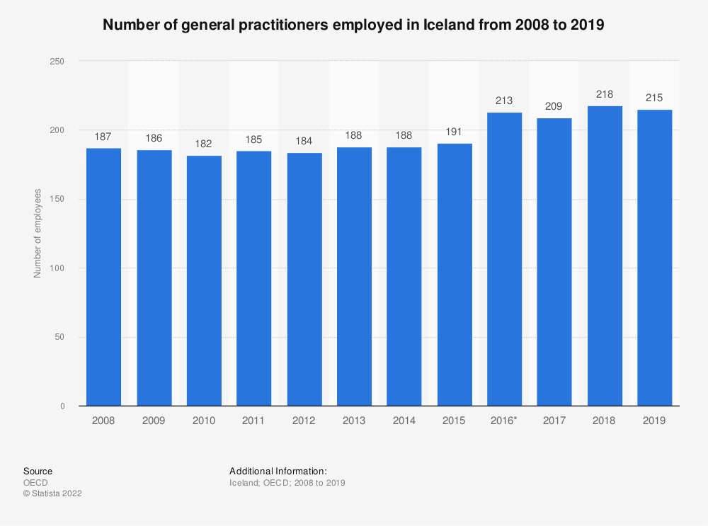 Statistic: Number of general practitioners employed in Iceland from 2008 to 2018 | Statista