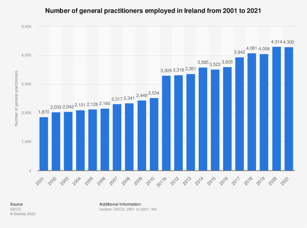 Statistic: Number of general practitioners employed in Ireland from 2000 to 2018 | Statista