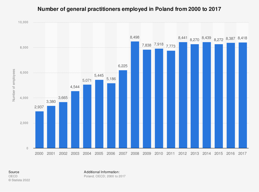 Statistic: Number of general practitioners employed in Poland from 2000 to 2016 | Statista