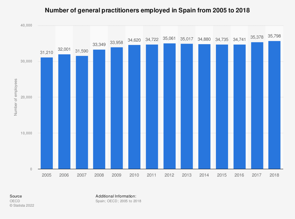 Statistic: Number of general practitioners employed in Spain from 2005 to 2016 | Statista