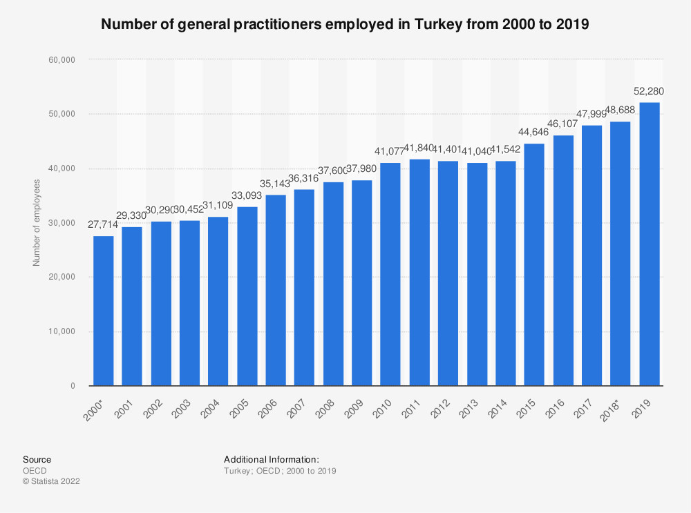 Statistic: Number of general practitioners employed in Turkey from 2000 to 2017 | Statista