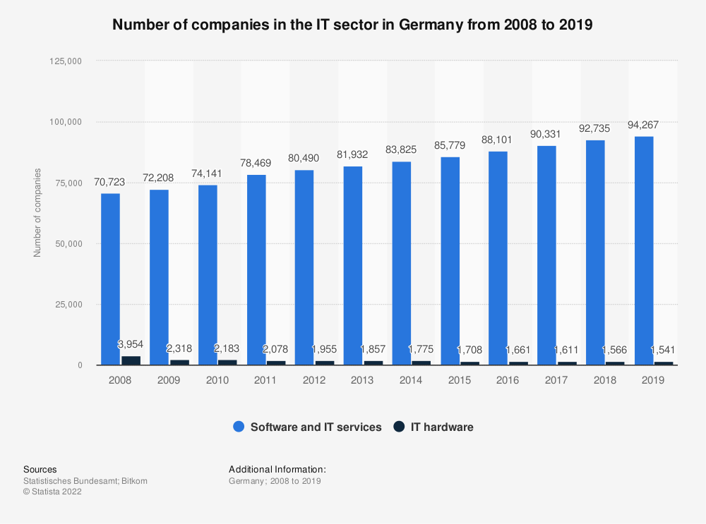 Statistic: Number of companies in the IT sector in Germany from 2008 to 2017 | Statista