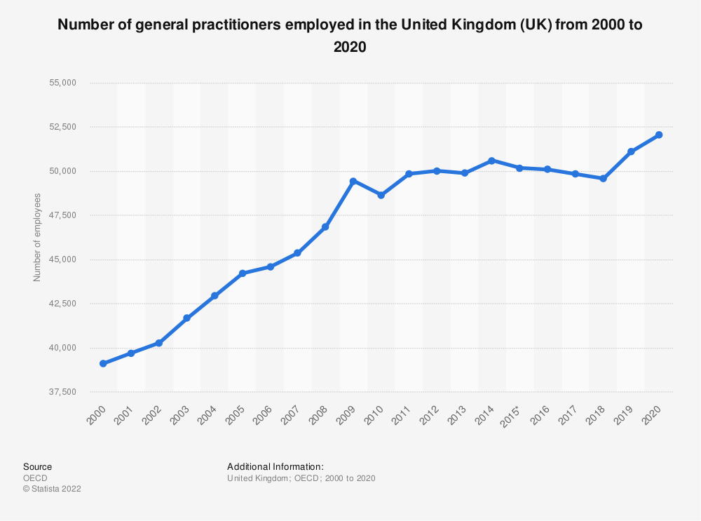 Statistic: Number of general practitioners employed in the United Kingdom (UK) from 2000 to 2018 | Statista