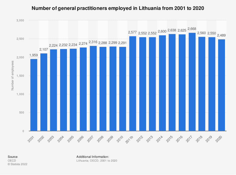 Statistic: Number of general practitioners employed in Lithuania from 2000 to 2018 | Statista