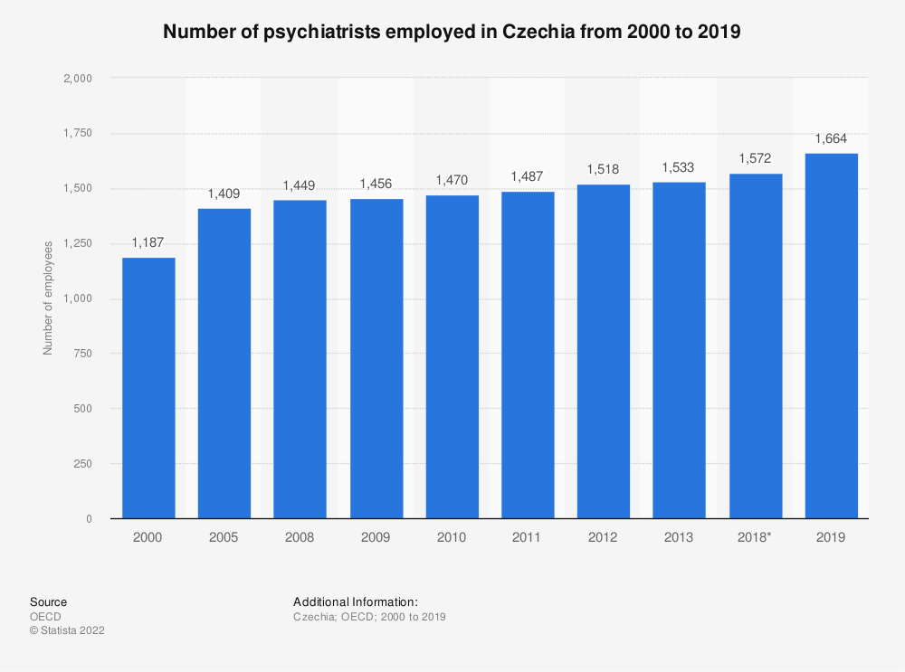 Statistic: Number of psychiatrists employed in Czechia from 2000 to 2018 | Statista