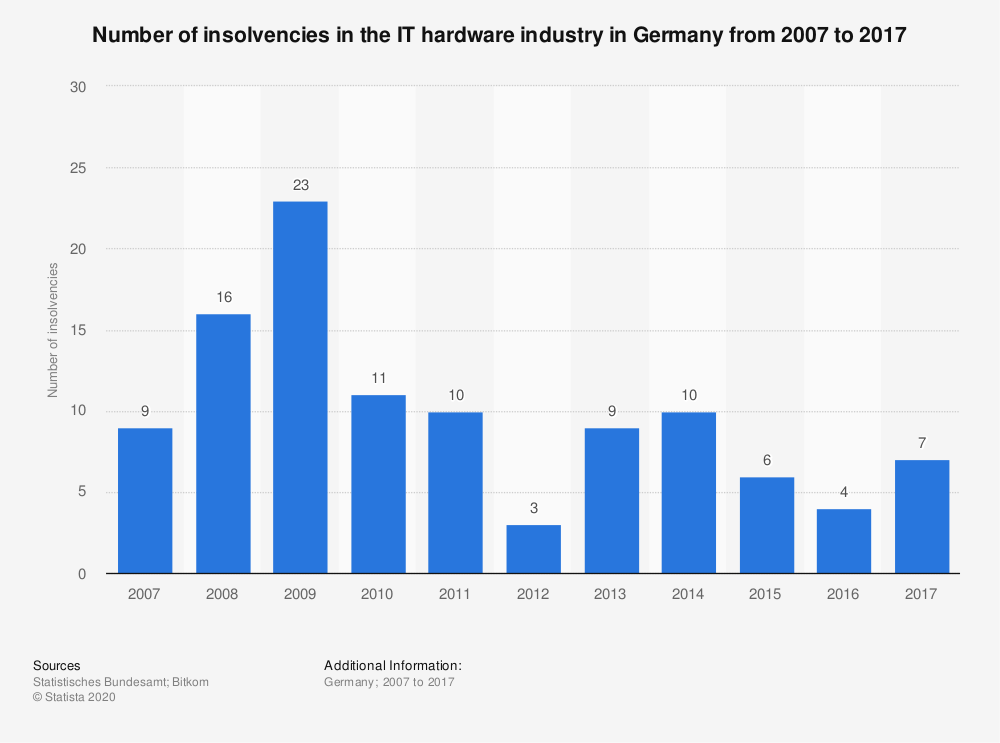 Statistic: Number of insolvencies in the IT hardware industry in Germany from 2007 to 2017 | Statista