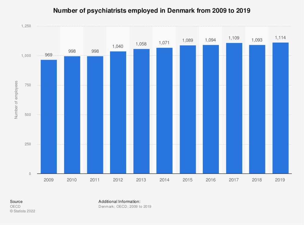 Statistic: Number of psychiatrists employed in Denmark from 2008 to 2018 | Statista
