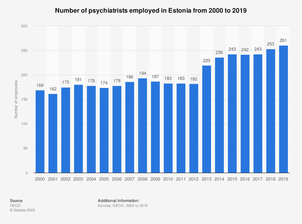 Statistic: Number of psychiatrists employed in Estonia from 2000 to 2017 | Statista