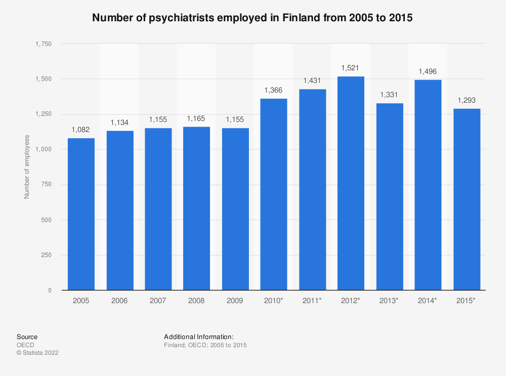 Statistic: Number of psychiatrists employed in Finland from 2005 to 2015 | Statista