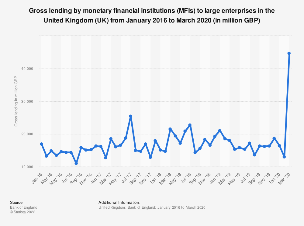 Statistic: Gross lending by monetary financial institutions (MFIs) to large enterprises in the United Kingdom (UK) from May 2016 to May 2019* (in million GBP) | Statista