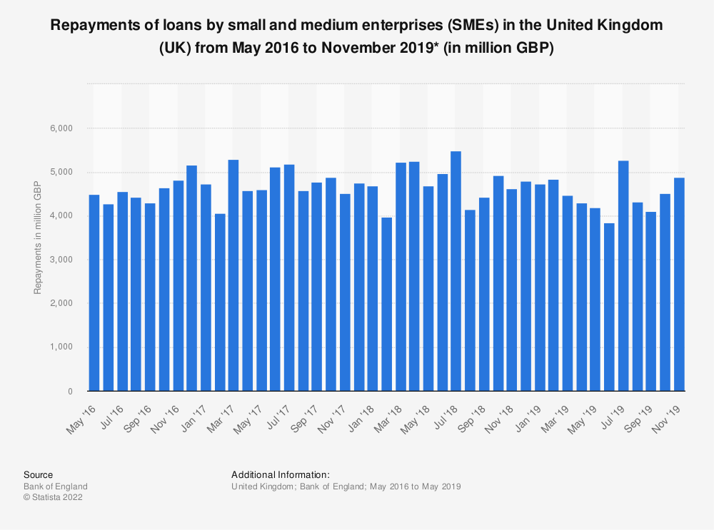 Statistic: Repayments of loans by small and medium enterprises (SMEs) in the United Kingdom (UK) from May 2016 to May 2019* (in million GBP) | Statista