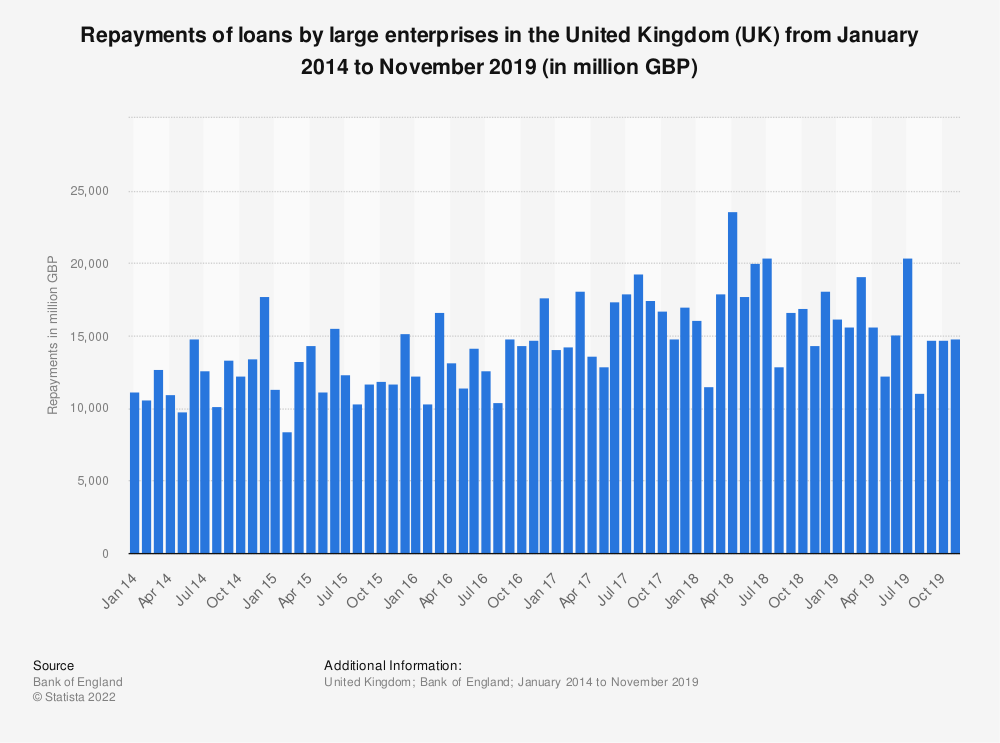 Statistic: Repayments of loans by large enterprises in the United Kingdom (UK) from May 2016 to May 2019* (in million GBP) | Statista