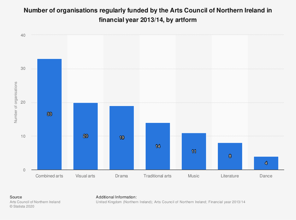 Statistic: Number of organisations regularly funded by the Arts Council of Northern Ireland in financial year 2013/14, by artform   Statista
