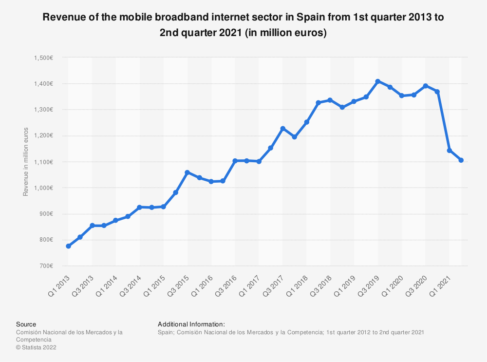 Statistic: Revenue of the mobile broadband Internet sector in Spain from 1st quarter 2012 to 4th quarter 2019 (in million euros) | Statista