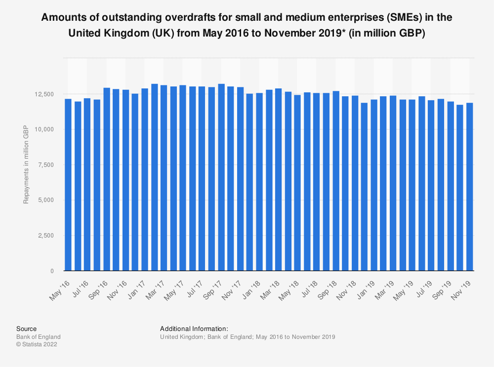 Statistic: Amounts of outstanding overdrafts for small and medium enterprises (SMEs) in the United Kingdom (UK) from May 2016 to November 2019* (in million GBP) | Statista