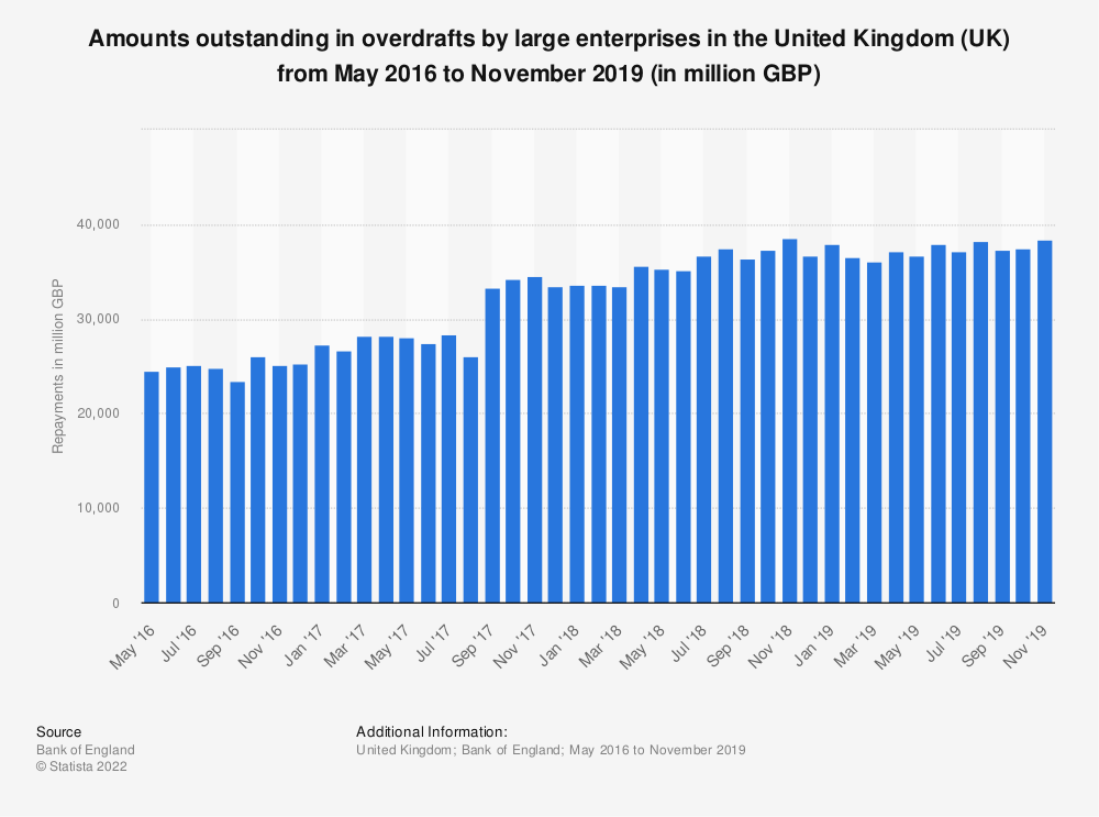 Statistic: Amounts outstanding in overdrafts by large enterprises in the United Kingdom (UK) from May 2016 to April 2018 (in million GBP) | Statista