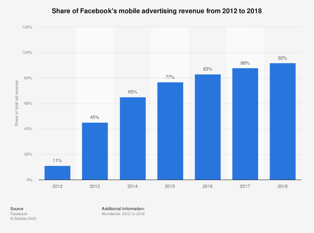 Statistic: Share of Facebook's mobile advertising revenue from 2012 to 2018 | Statista
