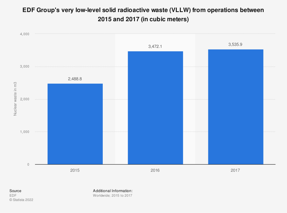 Statistic: EDF Group's very low-level solid radioactive waste (VLLW) from operations between 2015 and 2017 (in cubic meters)   Statista