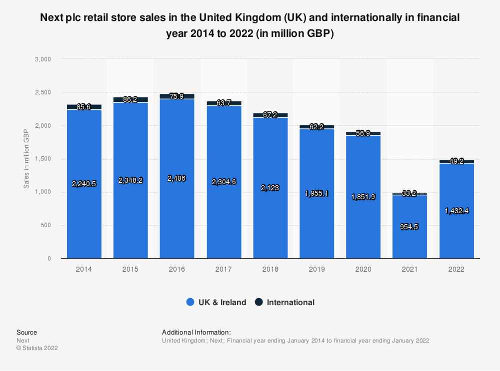 Statistic: Next plc retail store sales in the United Kingdom (UK) and internationally in financial year 2014 to 2018 (in million GBP) | Statista