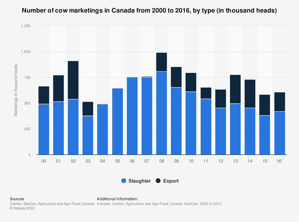Statistic: Number of cow marketings in Canada from 2000 to 2016, by type (in thousand heads) | Statista