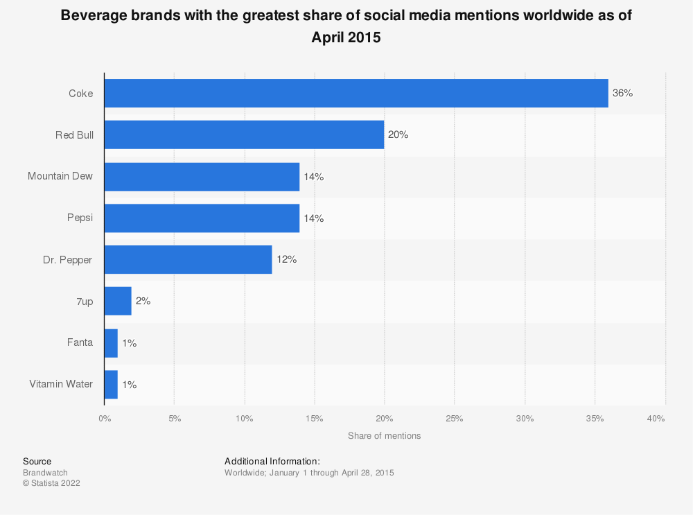 Statistic: Beverage brands with the greatest share of social media mentions worldwide as of April 2015 | Statista