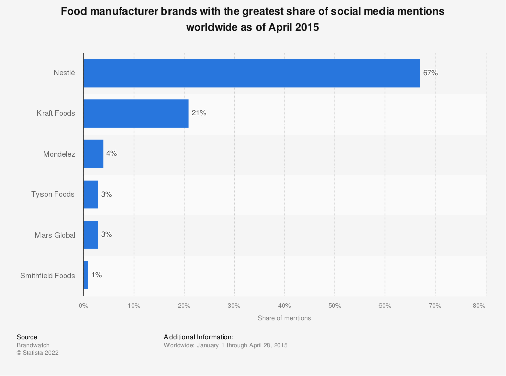Statistic: Food manufacturer brands with the greatest share of social media mentions worldwide as of April 2015 | Statista