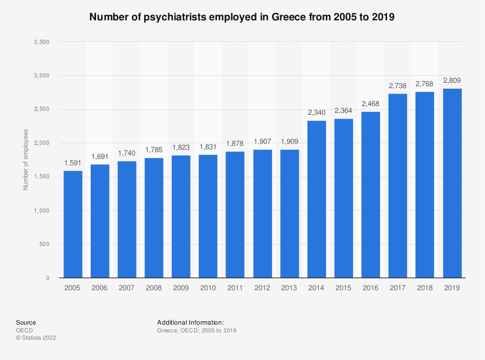 Statistic: Number of psychiatrists employed in Greece from 2005 to 2016 | Statista