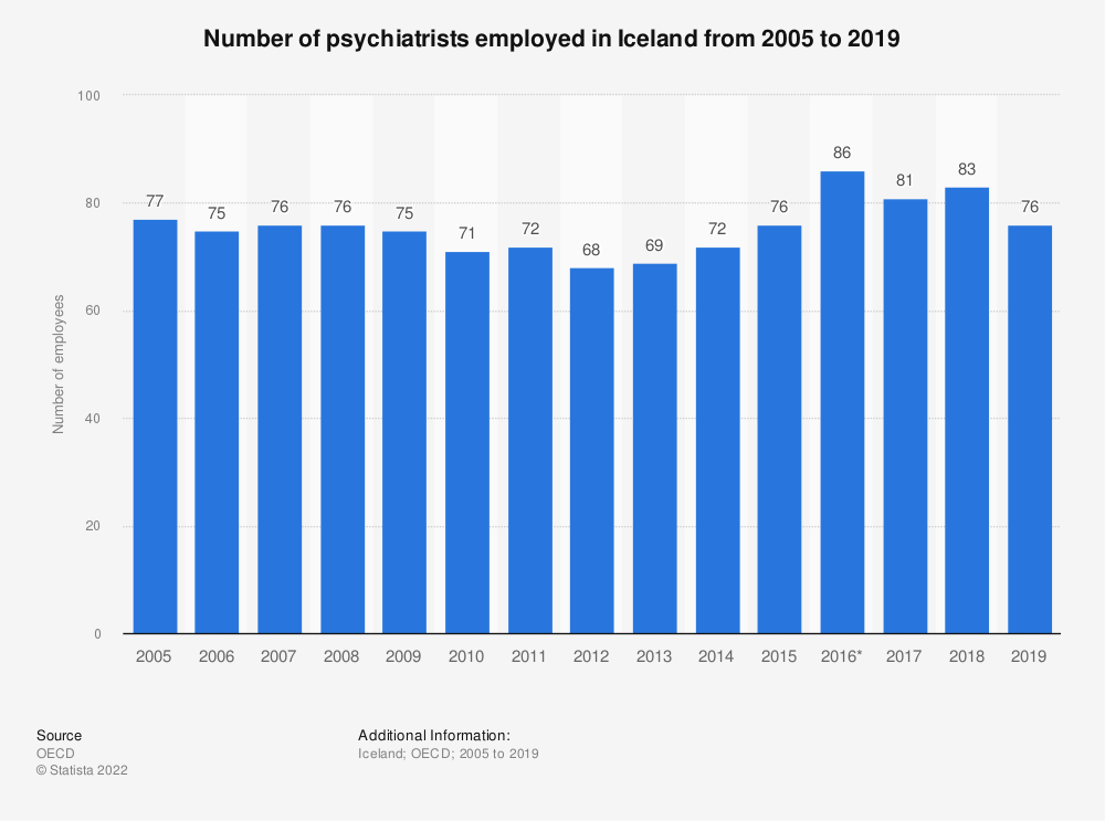 Statistic: Number of psychiatrists employed in Iceland from 2005 to 2018 | Statista
