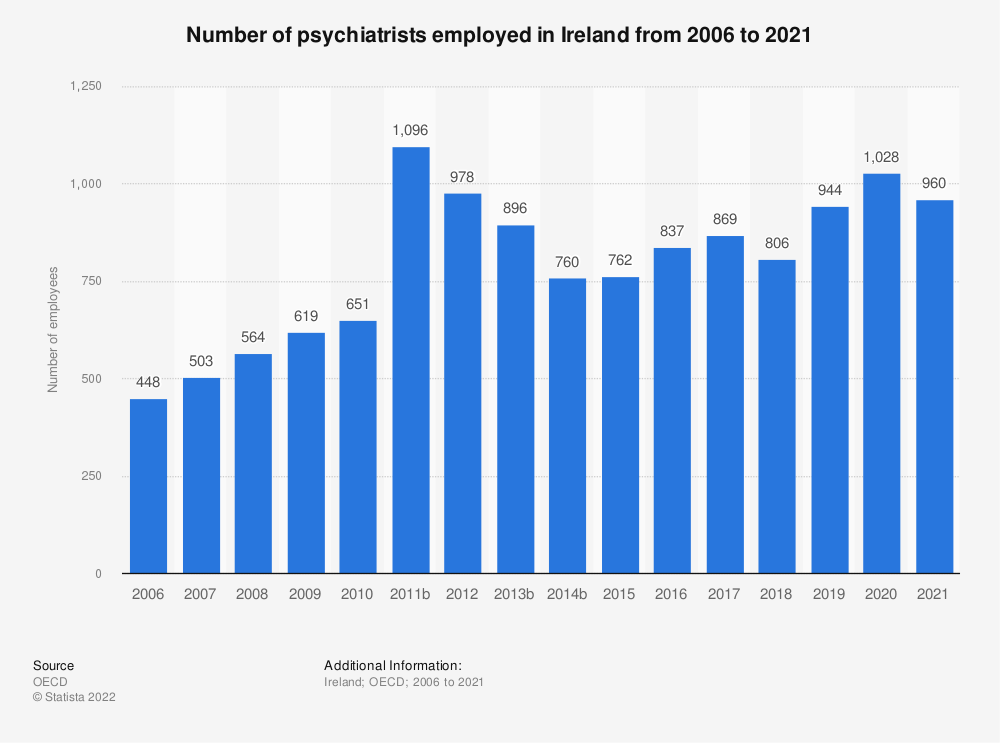 Statistic: Number of psychiatrists employed in Ireland from 2005 to 2019 | Statista