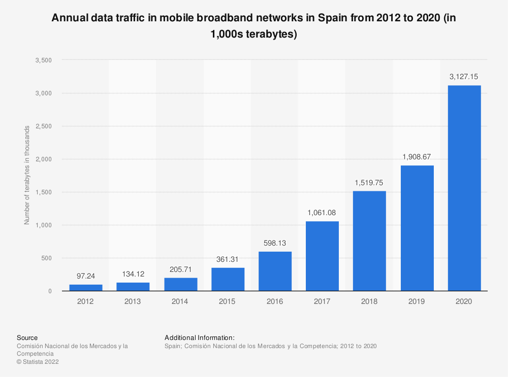 Statistic: Annual data traffic in mobile broadband networks in Spain from 2012 to 2018 (in terabytes) | Statista