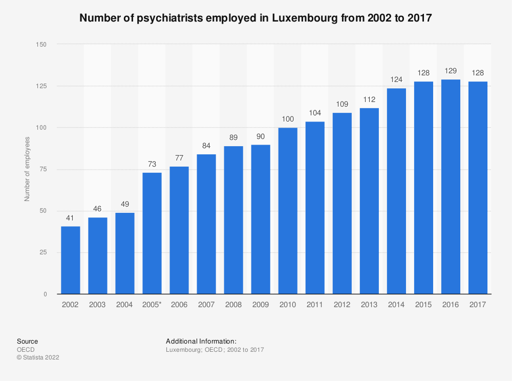 Statistic: Number of psychiatrists employed in Luxembourg from 2002 to 2017 | Statista