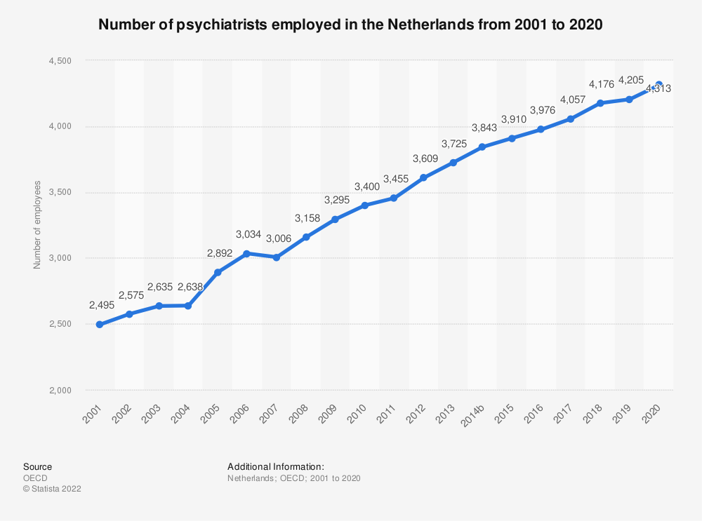 Statistic: Number of psychiatrists employed in the Netherlands from 2000 to 2018 | Statista