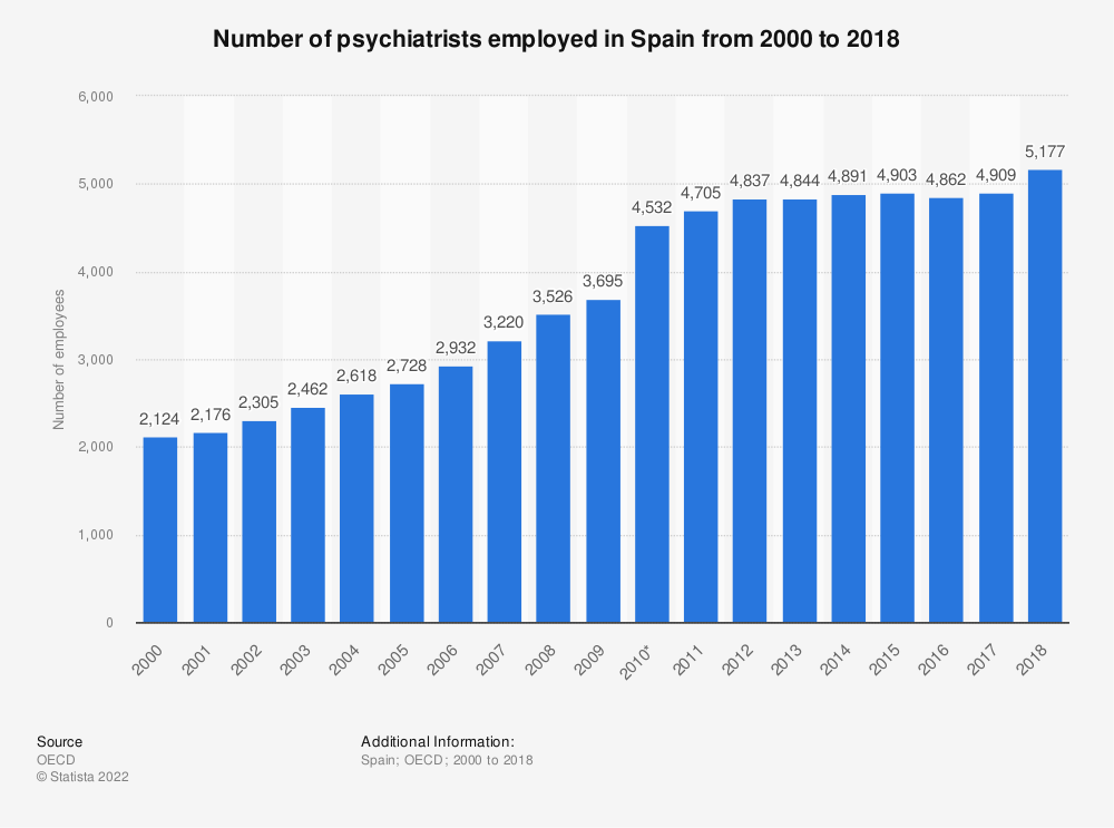 Statistic: Number of psychiatrists employed in Spain from 2000 to 2016 | Statista