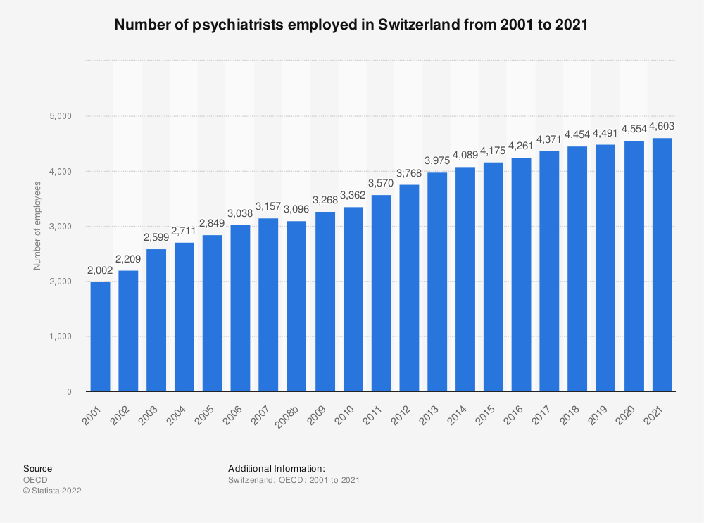 Statistic: Number of psychiatrists employed in Switzerland from 2000 to 2016 | Statista