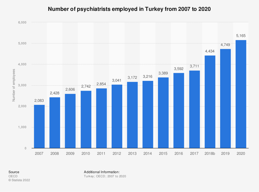 Statistic: Number of psychiatrists employed in Turkey from 2006 to 2018 | Statista