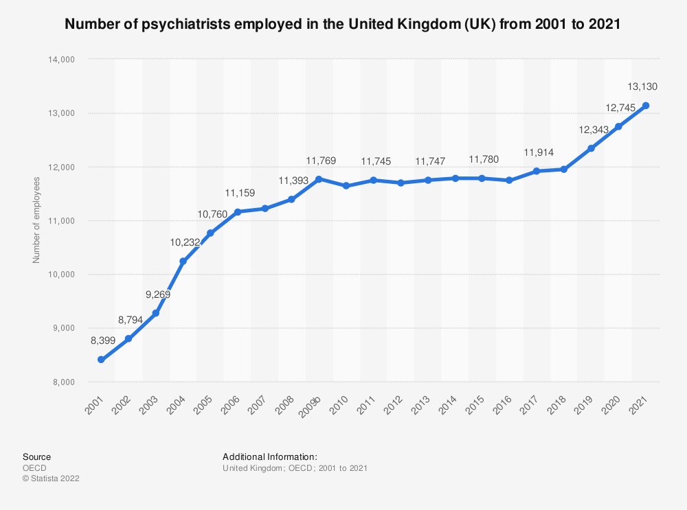 Statistic: Number of psychiatrists employed in the United Kingdom (UK) from 2000 to 2018 | Statista