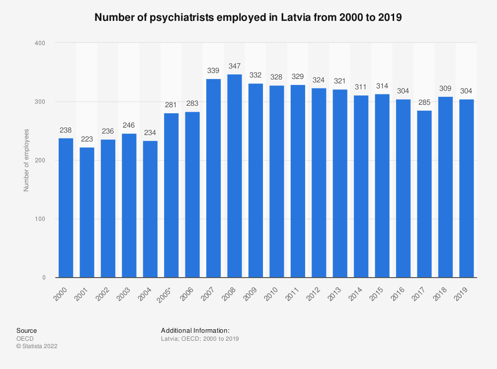 Statistic: Number of psychiatrists employed in Latvia from 2000 to 2018 | Statista
