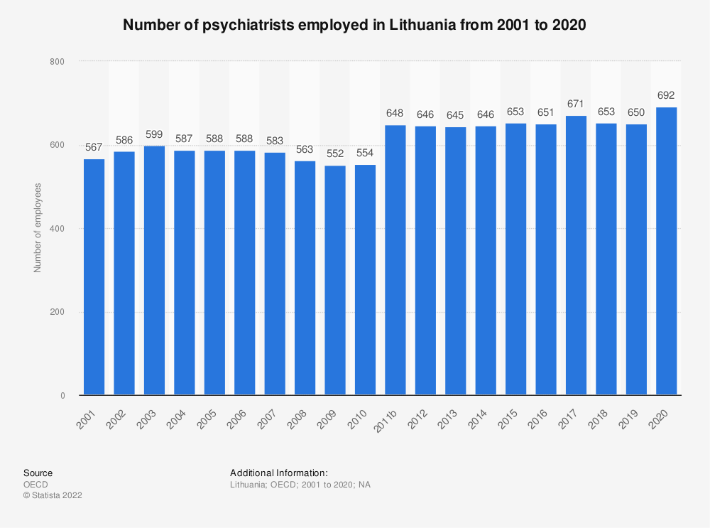 Statistic: Number of psychiatrists employed in Lithuania from 2000 to 2017 | Statista