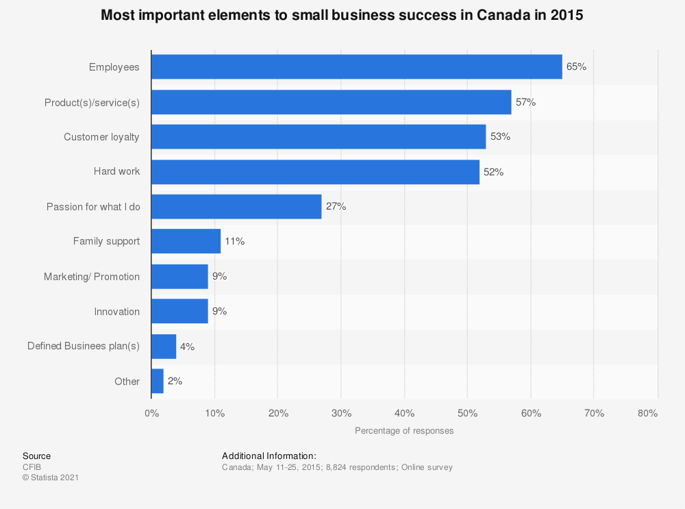 Statistic: Most important elements to small business success in Canada in 2015 | Statista