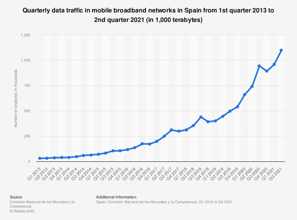 Statistic: Quarterly data traffic in mobile broadband networks in Spain from 2nd quarter 2012 to 3rd quarter 2016 (in terabytes) | Statista