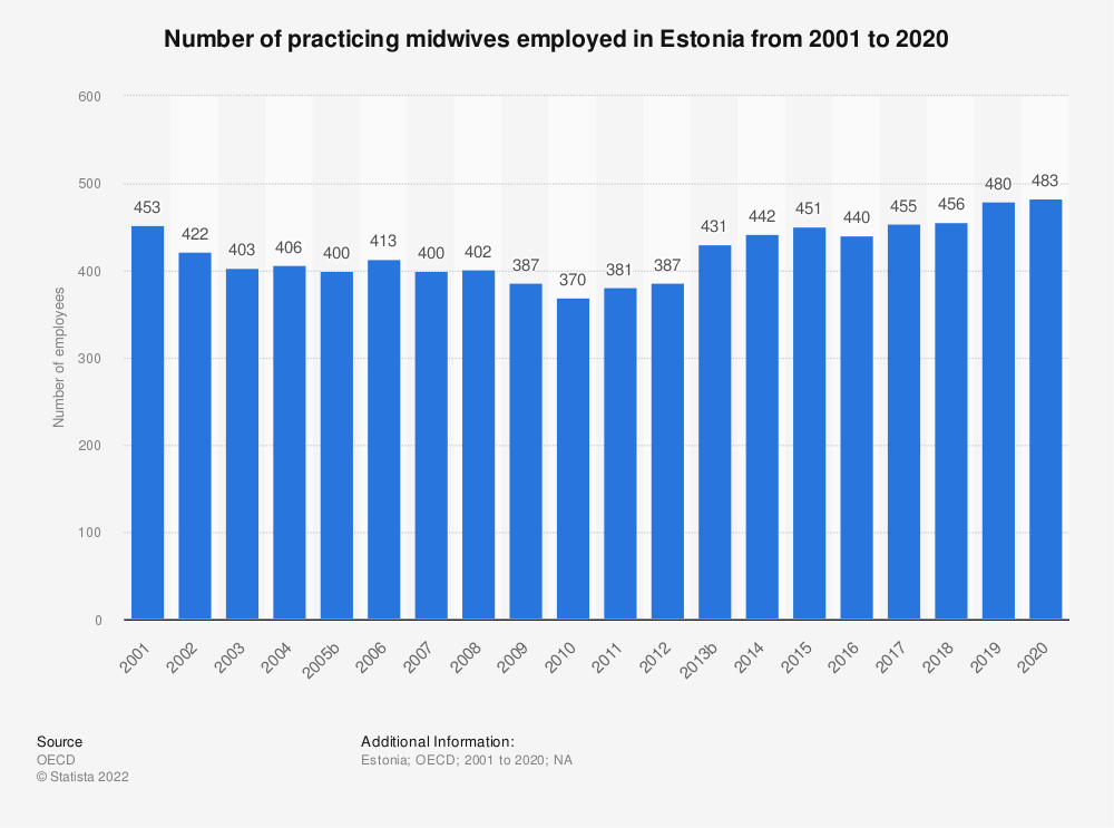 Statistic: Number of practicing midwives employed in Estonia from 2000 to 2017 | Statista